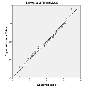 Normal qq plot of lung